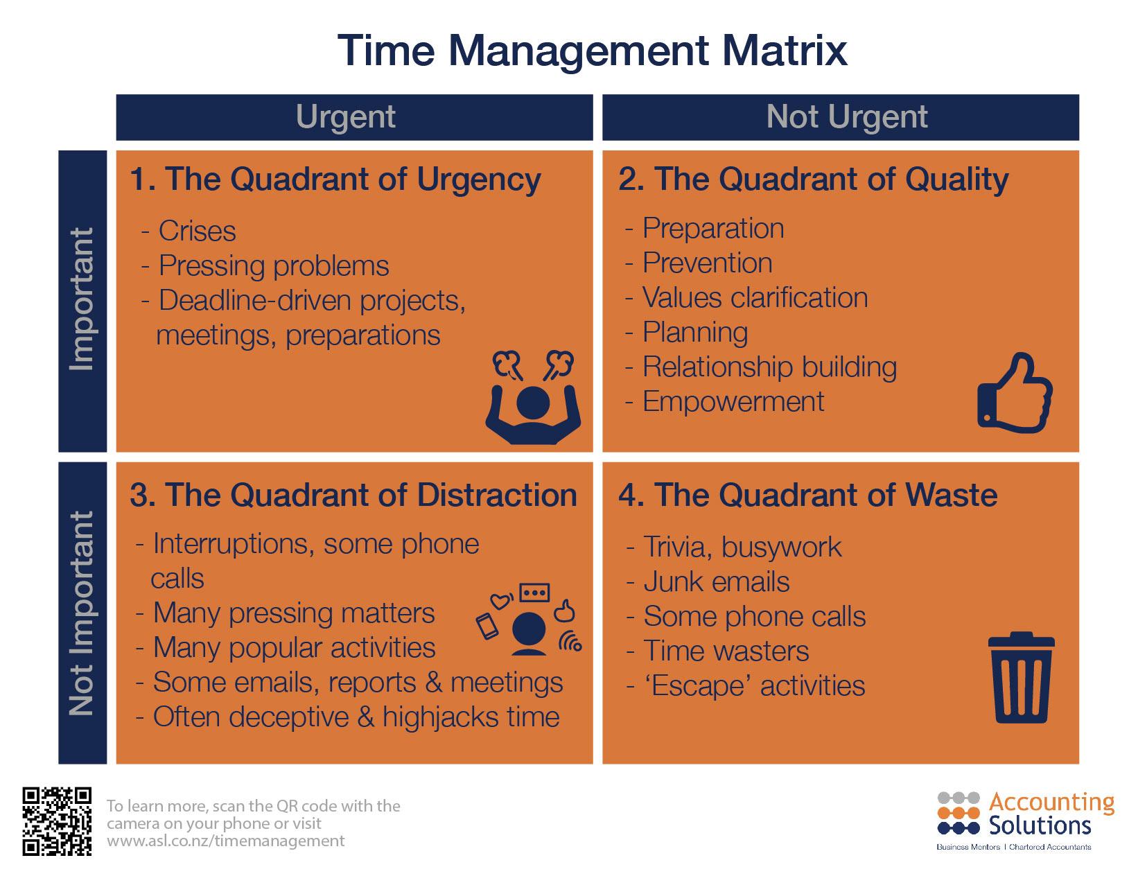Time Management Matrix Infographic